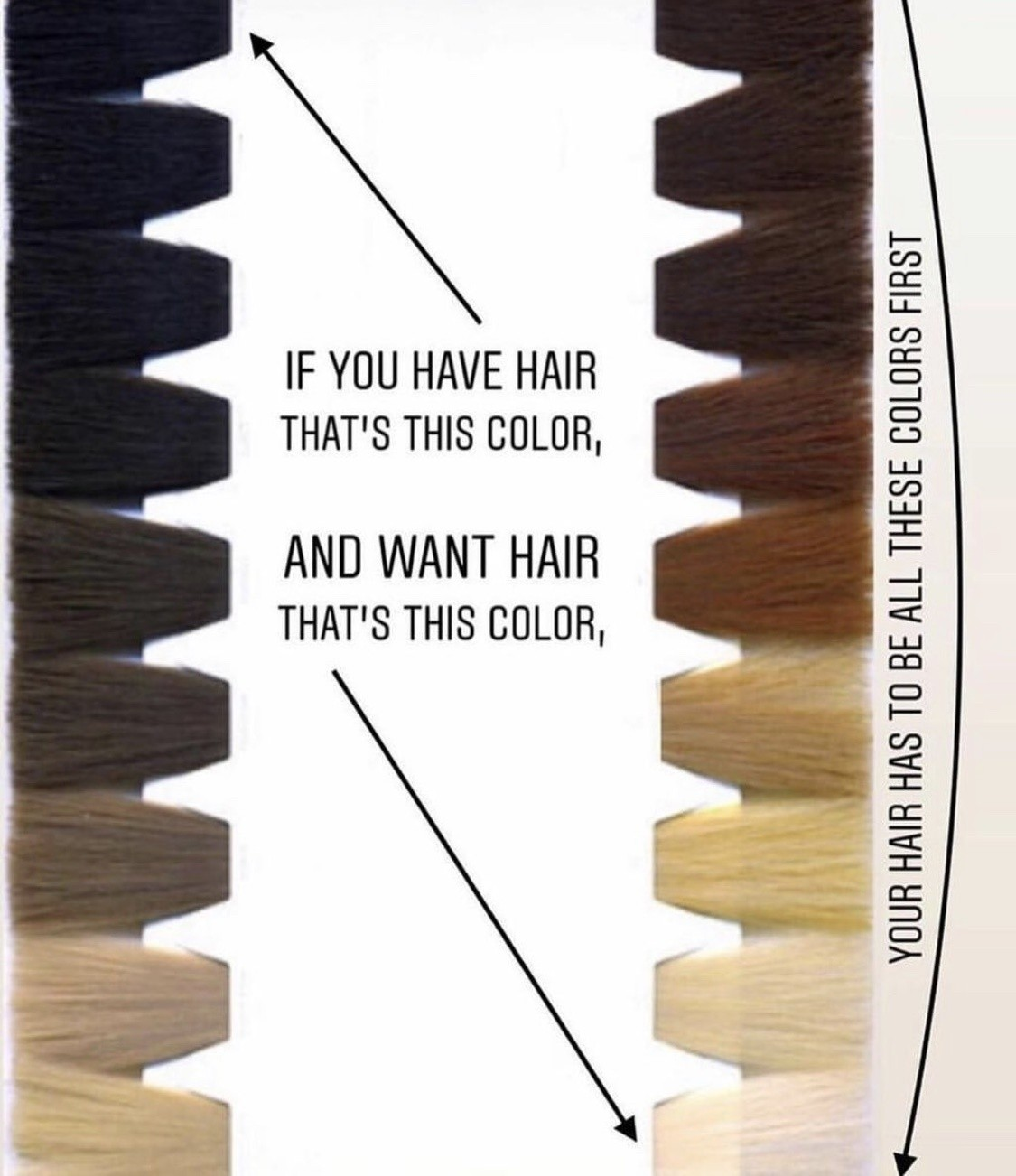 I don't understand hair colour! What do I choose?